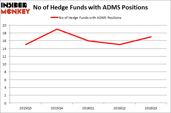 ADMS Chart