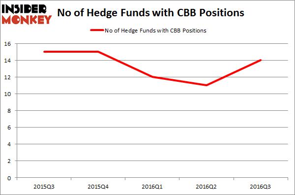CBB Chart