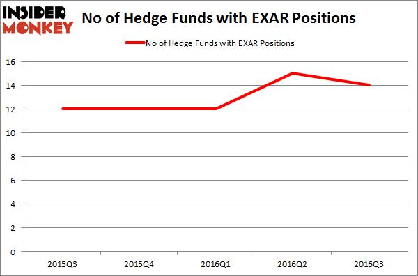 EXAR Chart