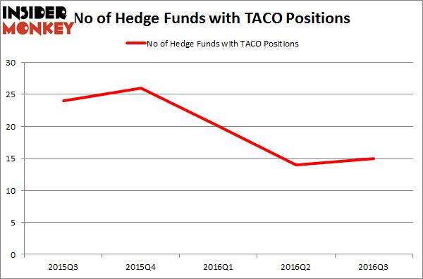 TACO Chart