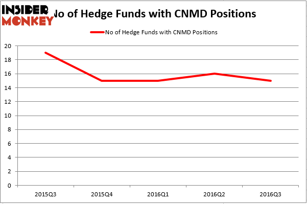 HedgeFundSentimentChart (73)