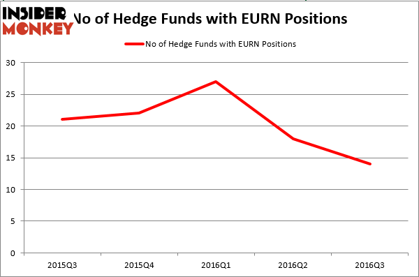 HedgeFundSentimentChart (100)