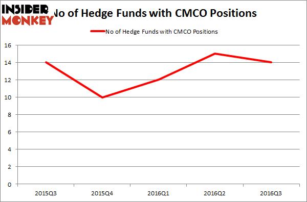CMCO Chart