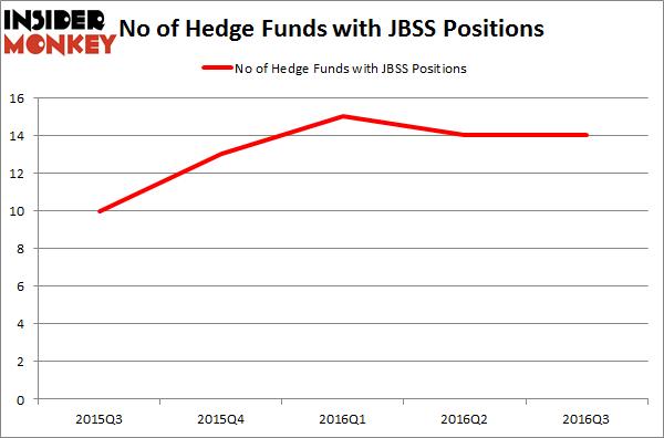 JBSS Chart