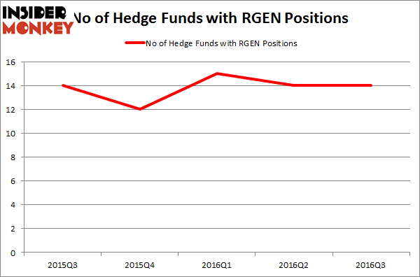 RGEN Chart
