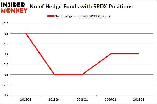 SRDX Chart