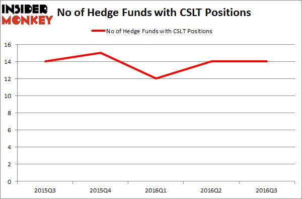 CSLT Chart