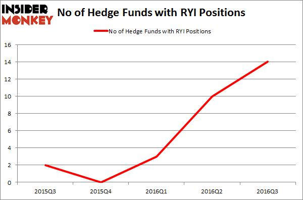 RYI Chart
