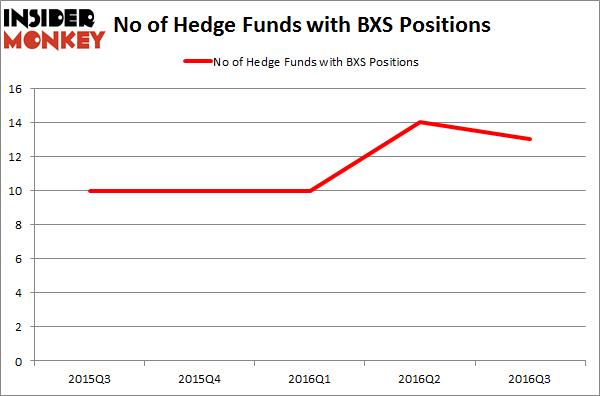BXS Chart