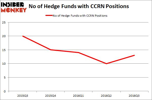 CCRN Chart
