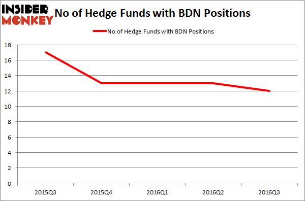 BDN Chart