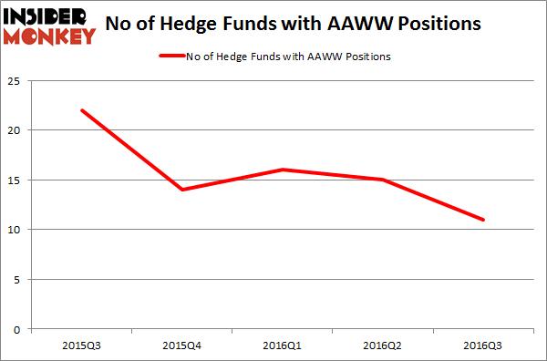 AAWW Chart