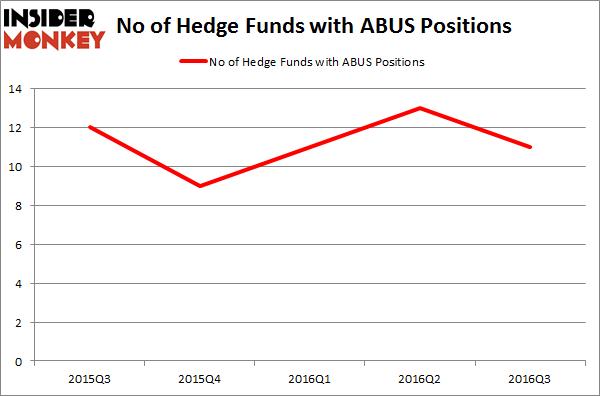 ABUS Chart