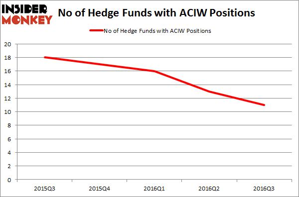ACIW Chart