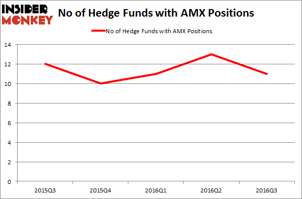 AMX Chart