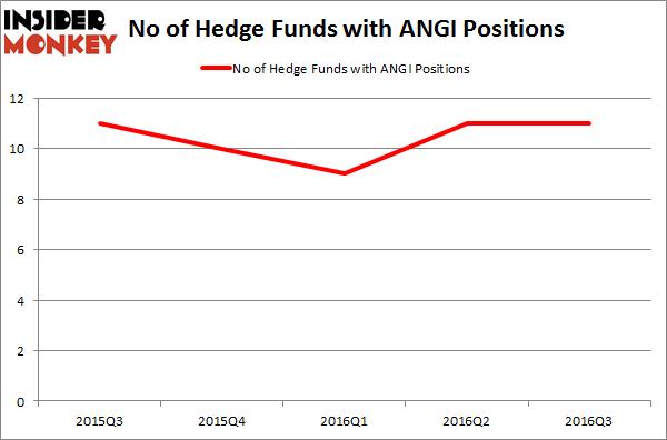 ANGI Chart