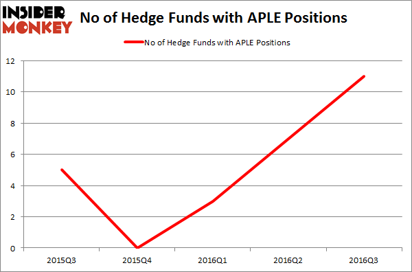 APLE Chart