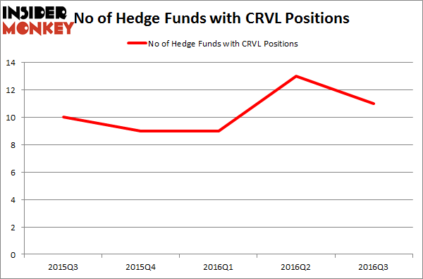 CRVL Chart