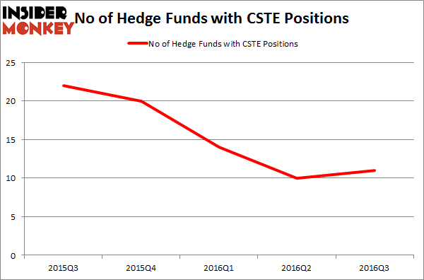 CSTE Chart