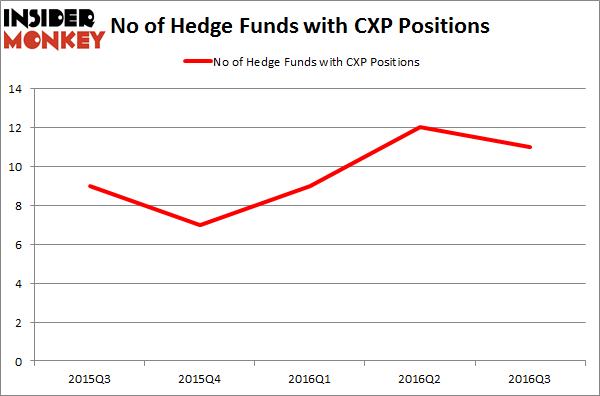 CXP Chart