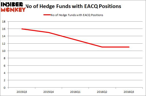 EACQ Chart