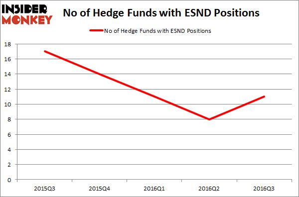ESND Chart