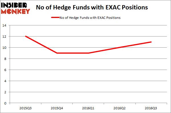 EXAC Chart