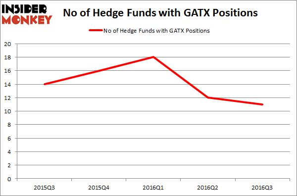 GATX Chart