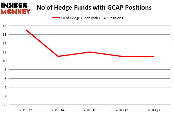 GCAP Chart