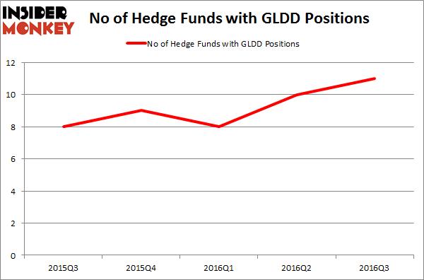 GLDD Chart