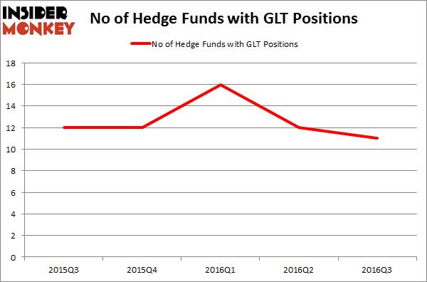 GLT Chart