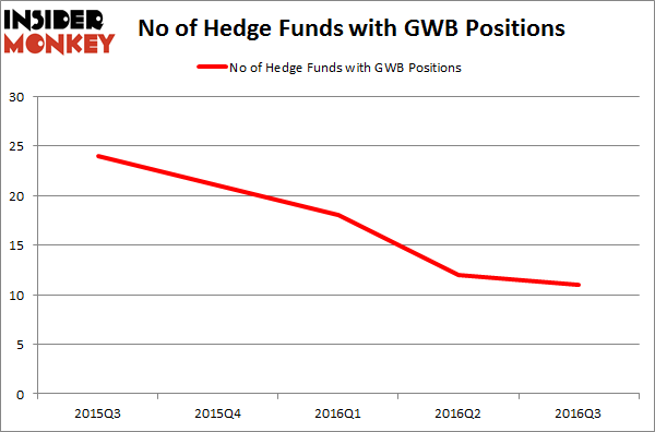 GWB Chart
