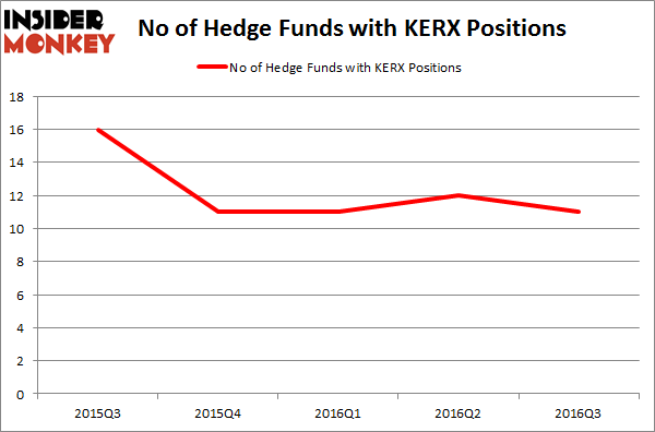 KERX Chart