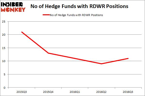 RDWR Chart