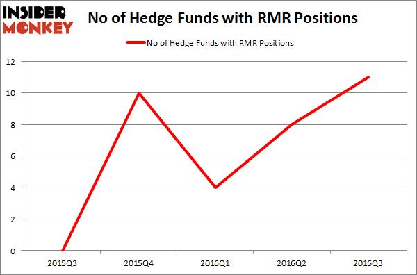 RMR Chart