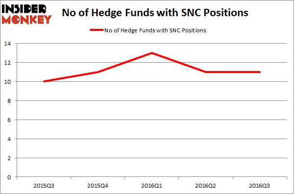 SNC Chart