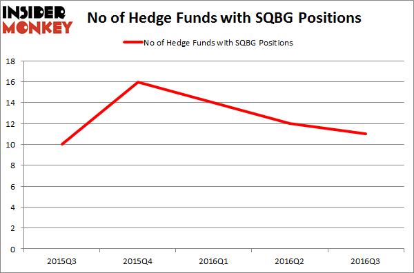 SQBG Chart