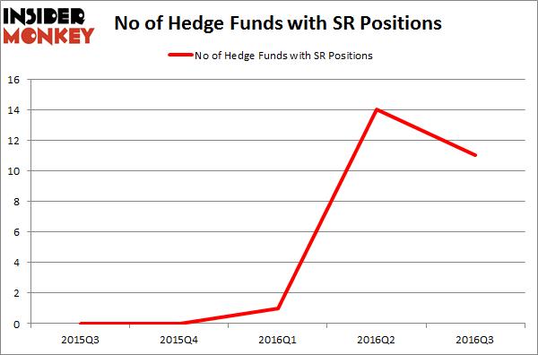 SR Chart