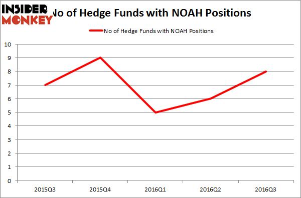 NOAH Chart