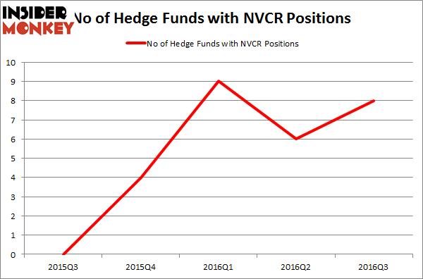 NVCR Chart