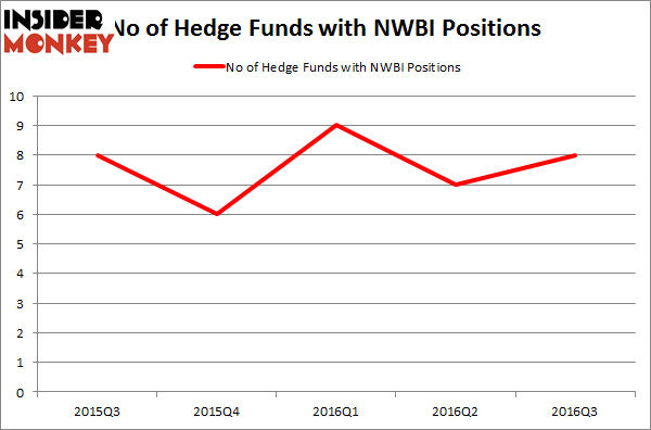 NWBI Chart