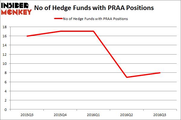 PRAA Chart