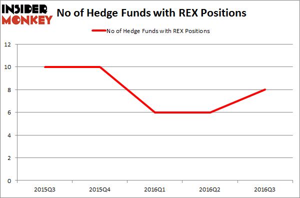 REX Chart