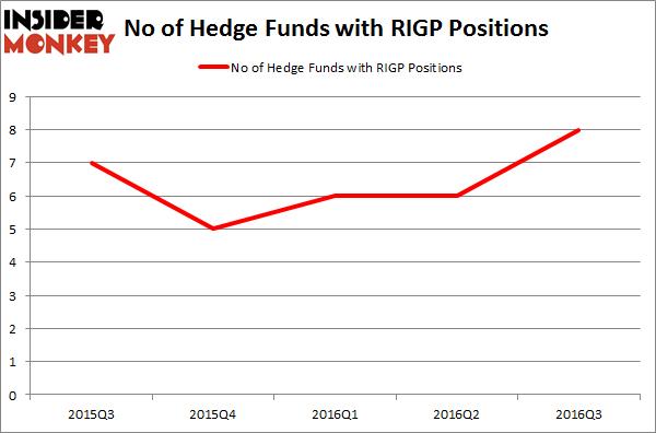 RIGP Chart