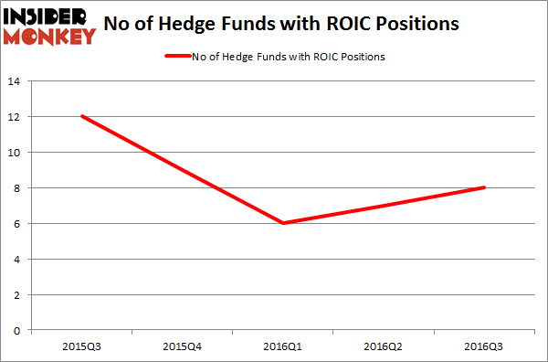 ROIC Chart
