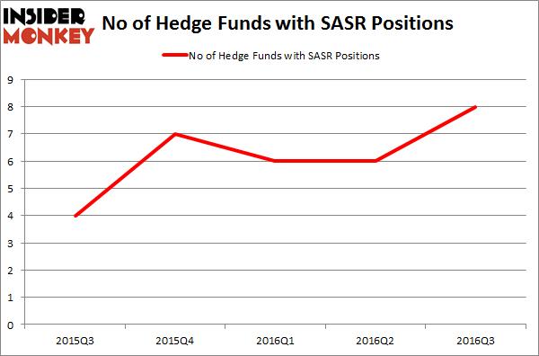 SASR Chart