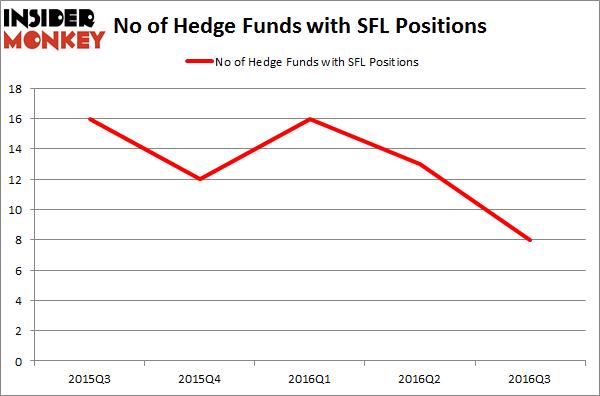 SFL Chart
