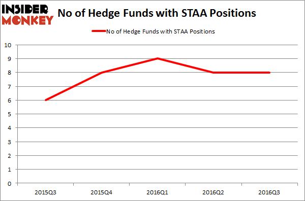 STAA Chart