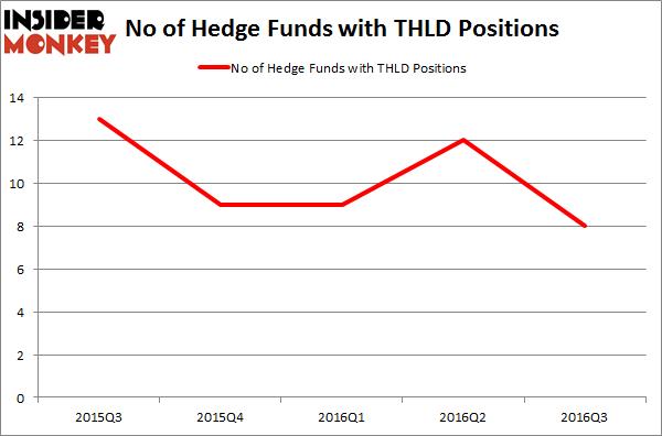 THLD Chart