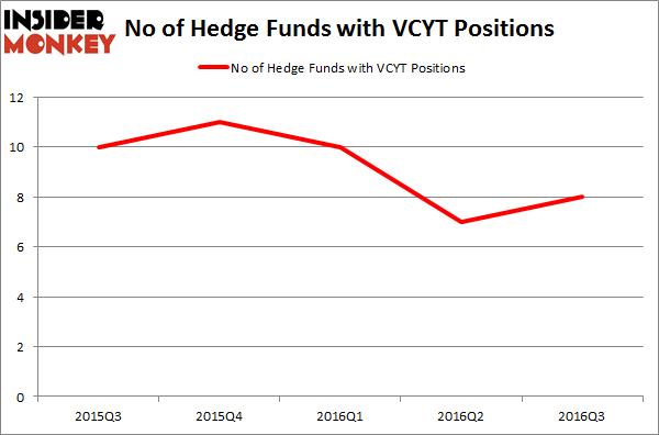 VCYT Chart